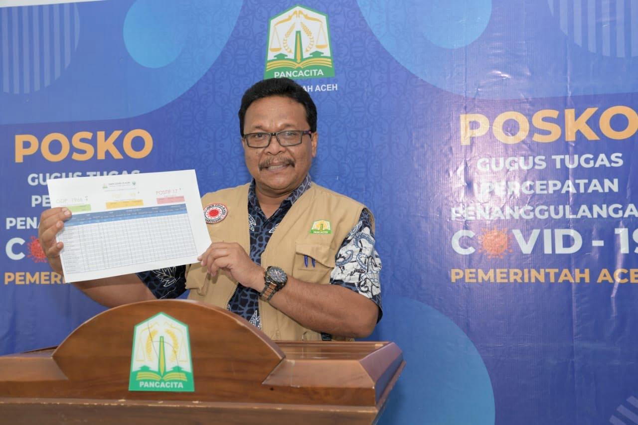 Kasus Covid-19 Aceh Paling Rendah dan Waspada Pemudik ODP 1