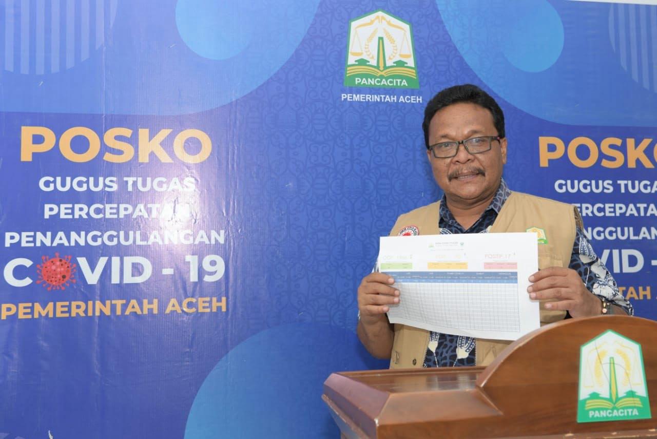 Satu Warga Aceh Tamiang Positif Corona, Kasus Covid-19 Aceh Menjadi 39 Orang